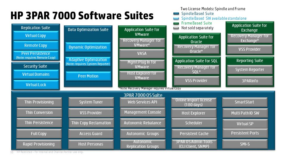 HP 3PAR 7000 Software Suites 3PAR 7000 OS Suite