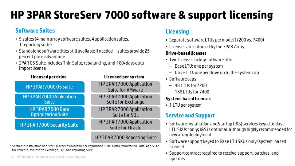 HP 3PAR StoreServ 7000 software & support licensing