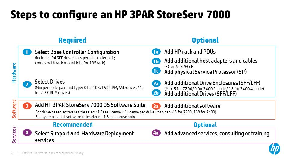 Steps to configure an HP 3PAR StoreServ 7000