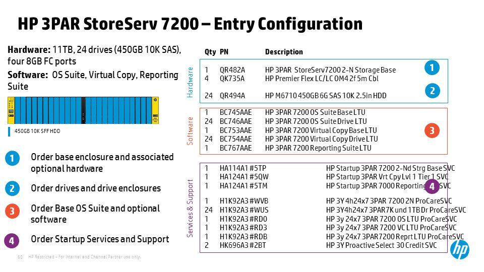 HP 3PAR StoreServ 7200 – Entry Configuration