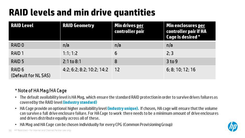 RAID levels and min drive quantities