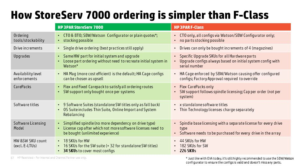 How StoreServ 7000 ordering is simpler than F-Class