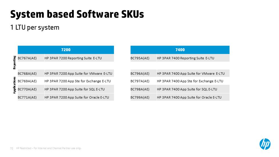 System based Software SKUs