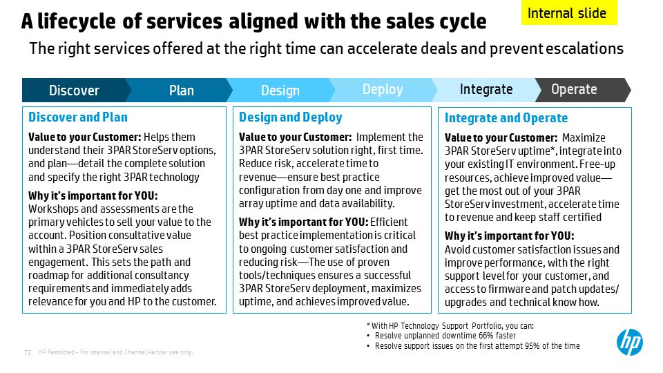 A lifecycle of services aligned with the sales cycle