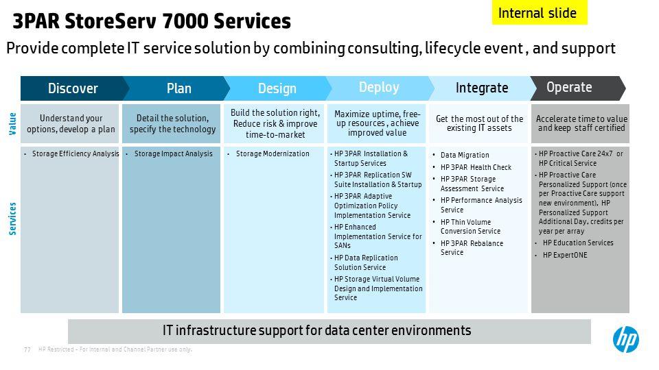 3PAR StoreServ 7000 Services