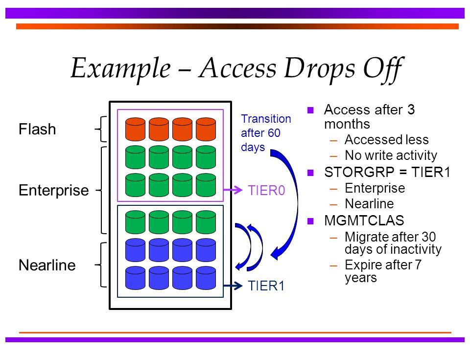Example – Access Drops Off