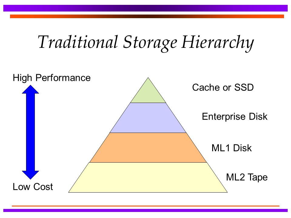 Traditional Storage Hierarchy