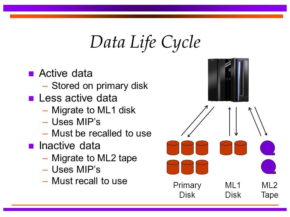 Data Life Cycle Active data Less active data Inactive data