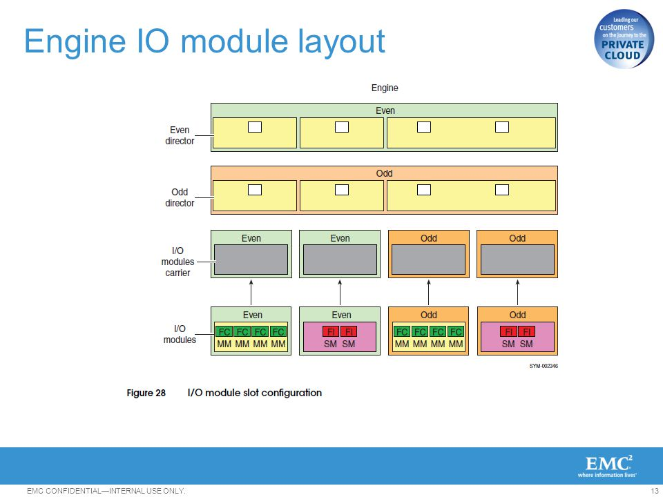Engine IO module layout