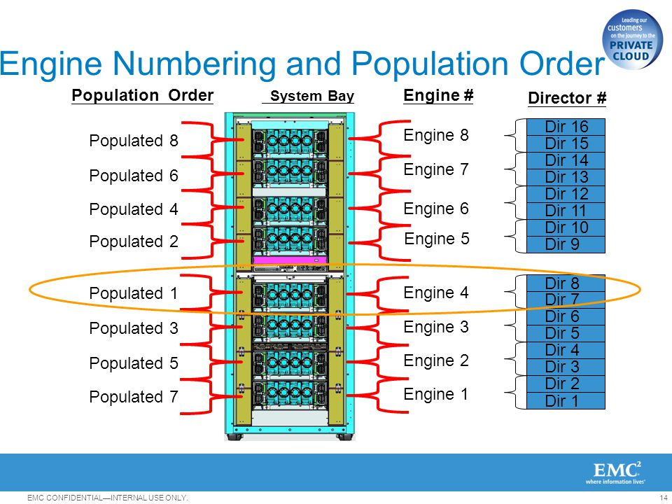 Engine Numbering and Population Order