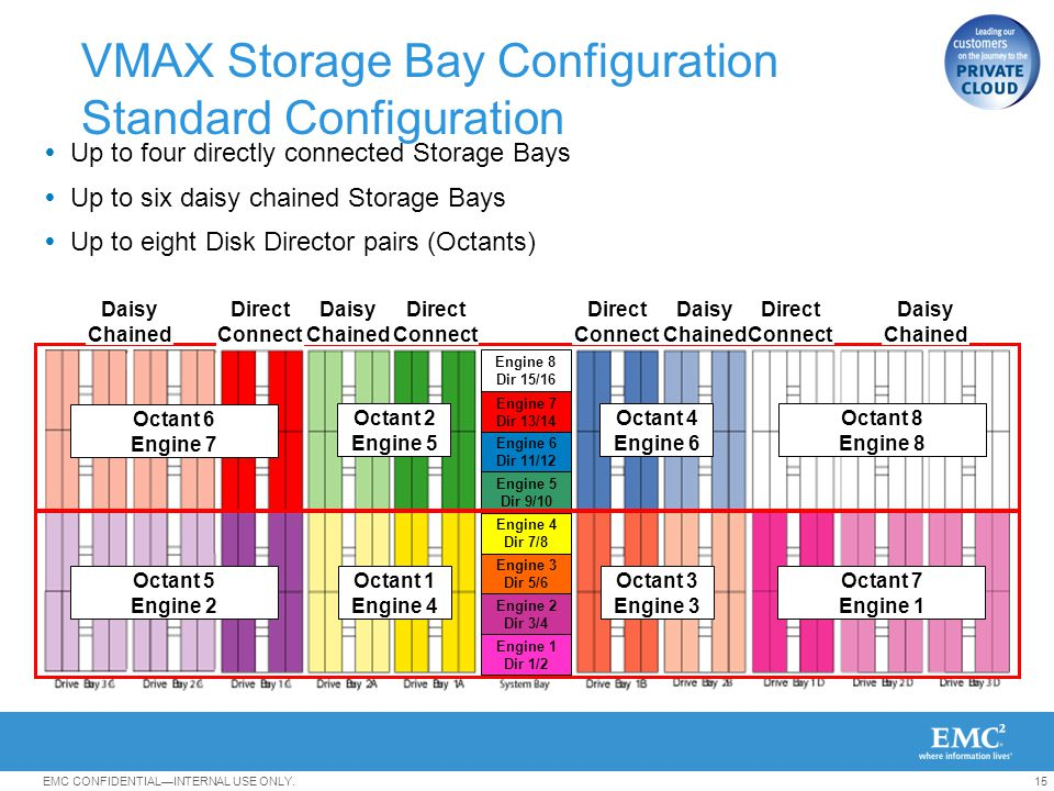 VMAX 101 with vSphere Recommended Practices - ppt download