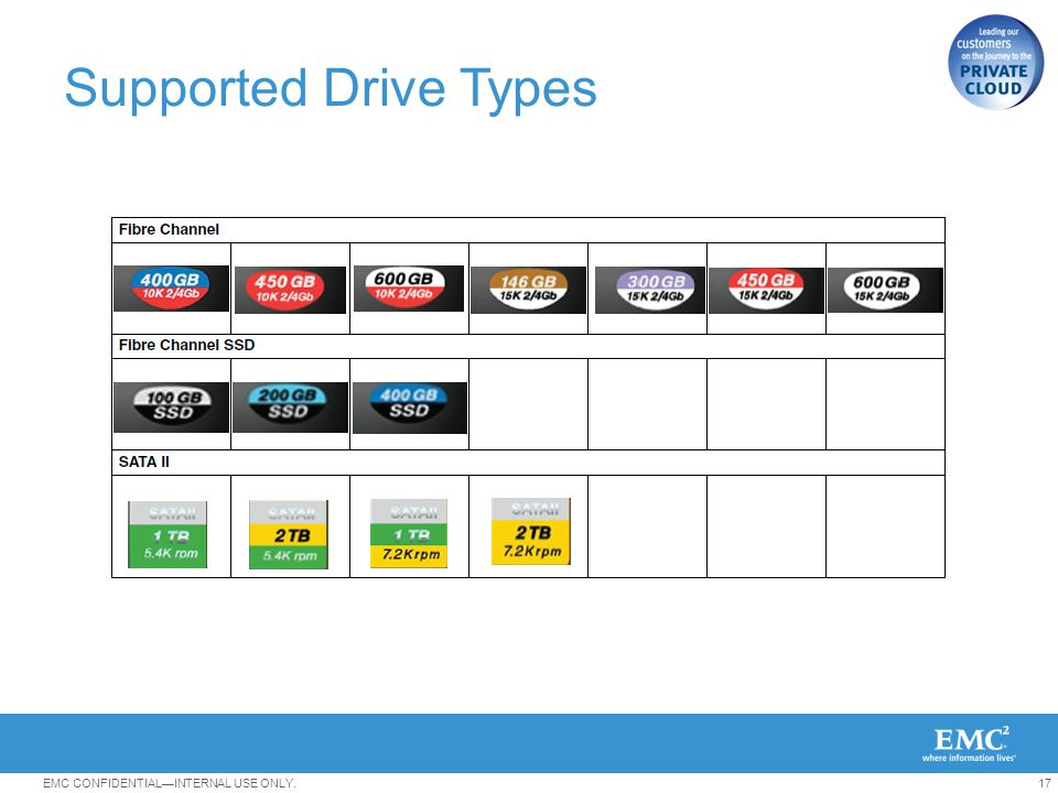 Supported Drive Types