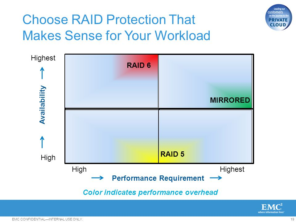 Choose RAID Protection That Makes Sense for Your Workload