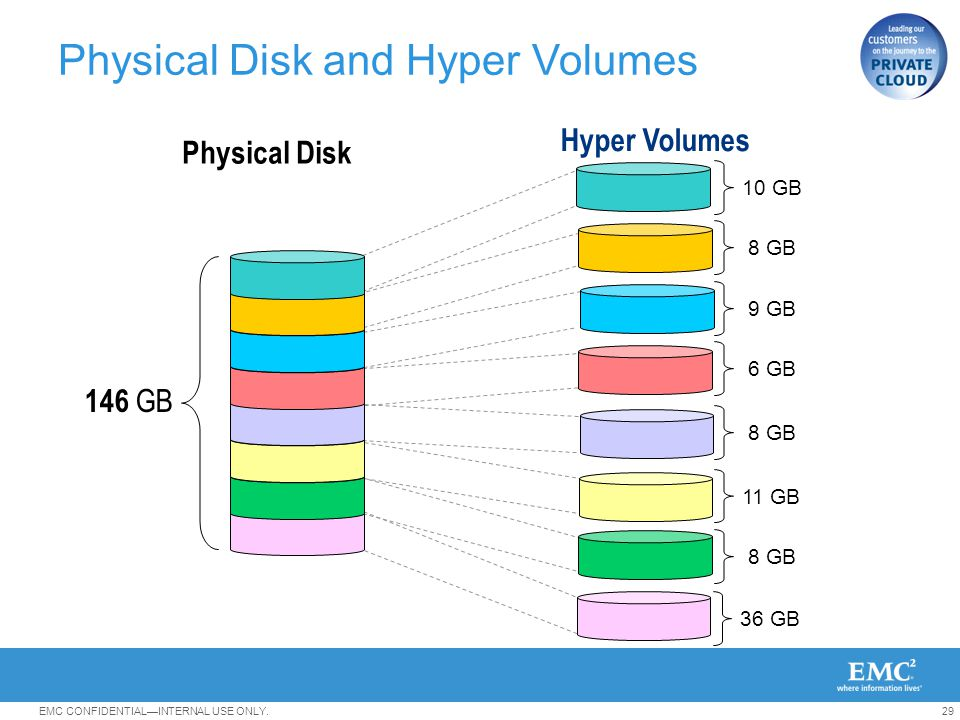 Physical Disk and Hyper Volumes
