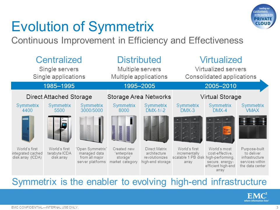 Evolution of Symmetrix