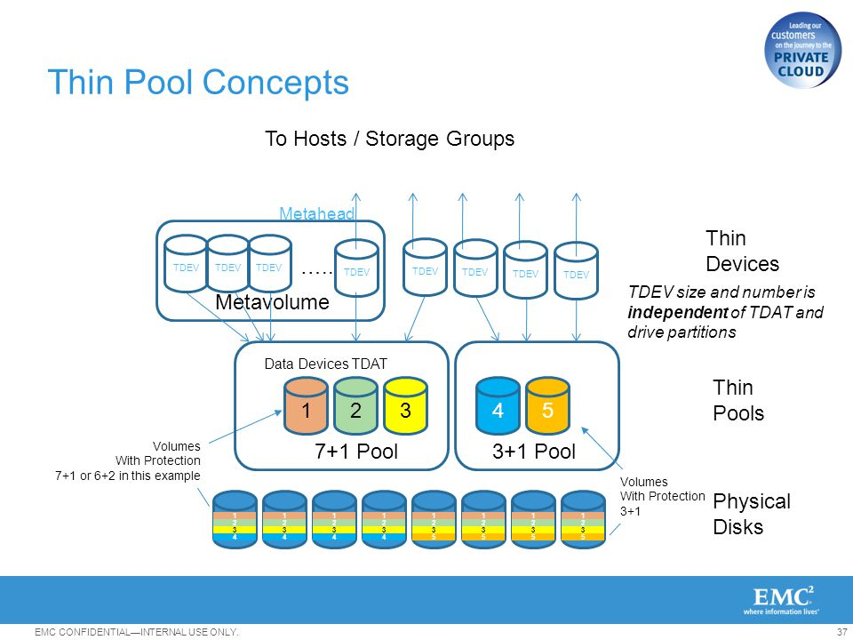 Thin Pool Concepts To Hosts / Storage Groups Thin Devices …..