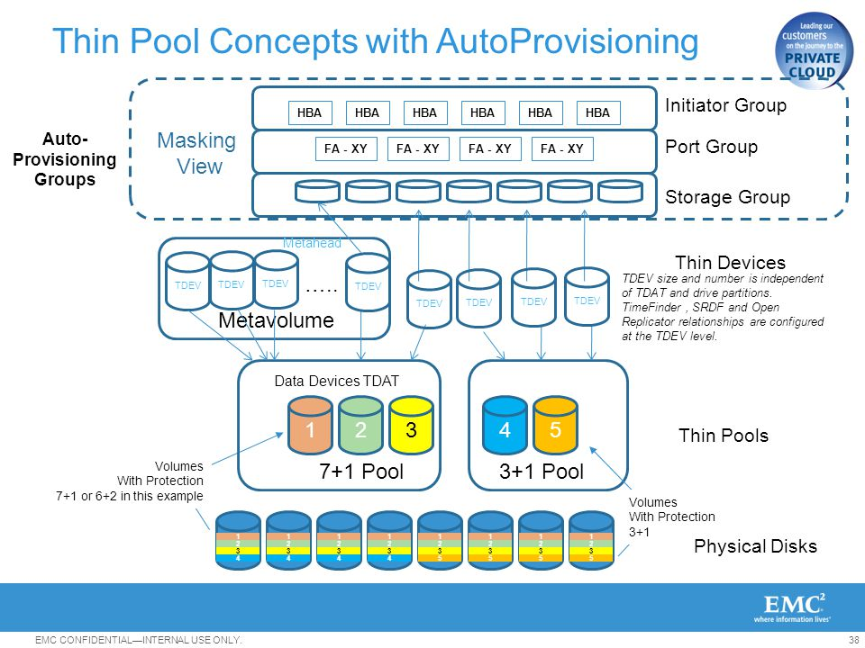 Thin Pool Concepts with AutoProvisioning