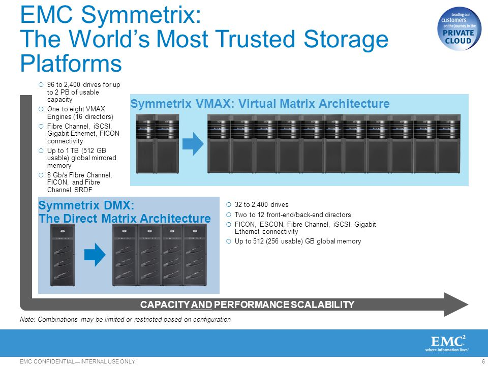 EMC Symmetrix: The World's Most Trusted Storage Platforms