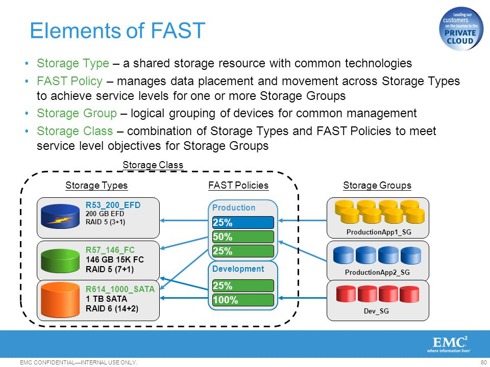 Elements of FAST Storage Type – a shared storage resource with common technologies.