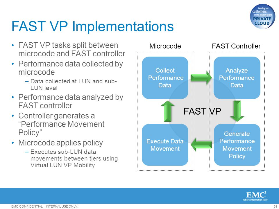 FAST VP Implementations