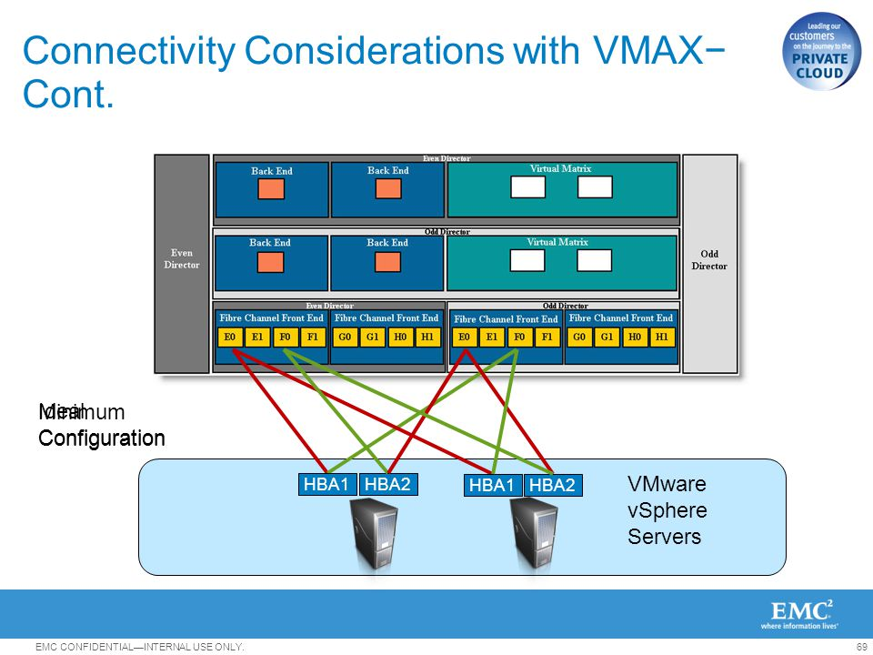 Connectivity Considerations with VMAX− Cont.