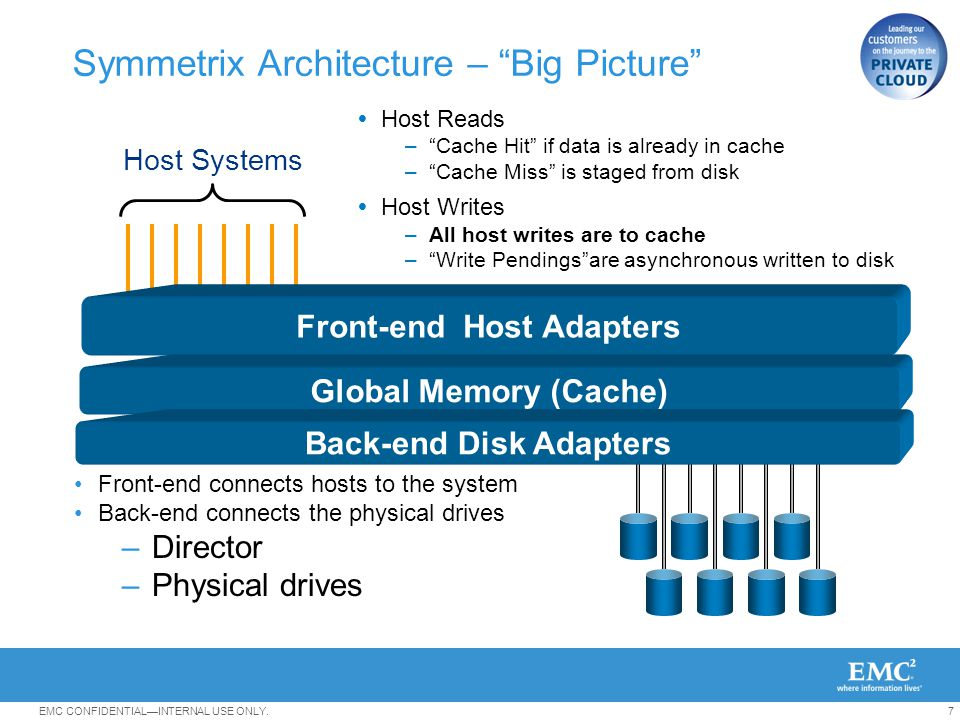 Symmetrix Architecture – Big Picture