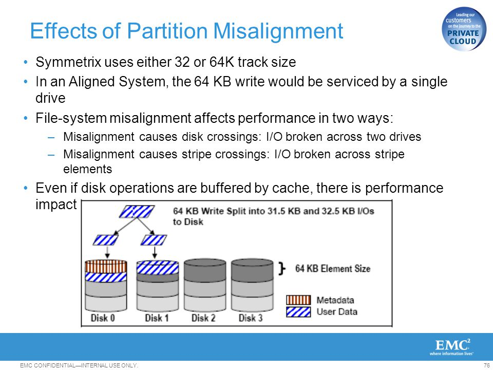 Effects of Partition Misalignment