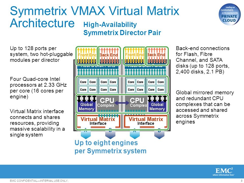 Symmetrix VMAX Virtual Matrix Architecture