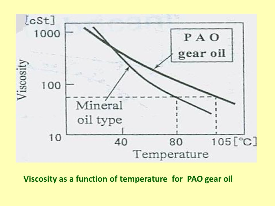 Viscosity as a function of temperature for PAO gear oil