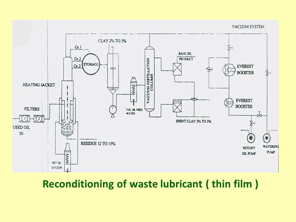 Reconditioning of waste lubricant ( thin film )