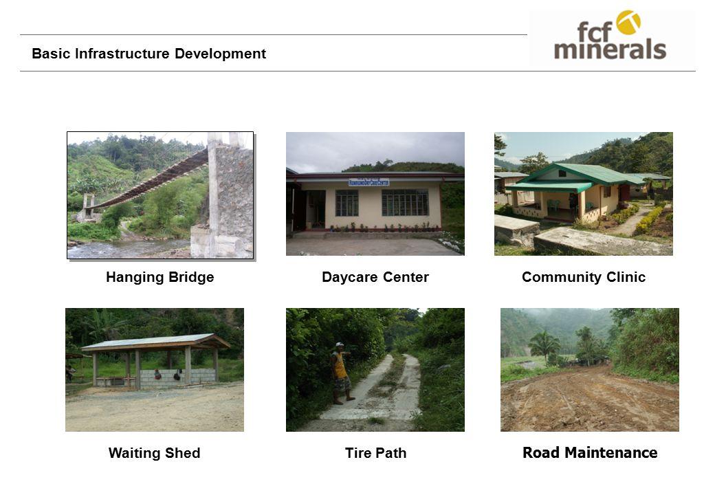 Basic Infrastructure Development