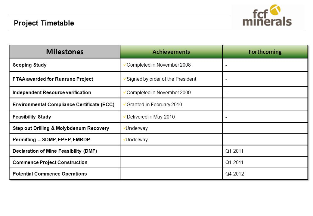 Milestones Project Timetable Achievements Forthcoming Scoping Study