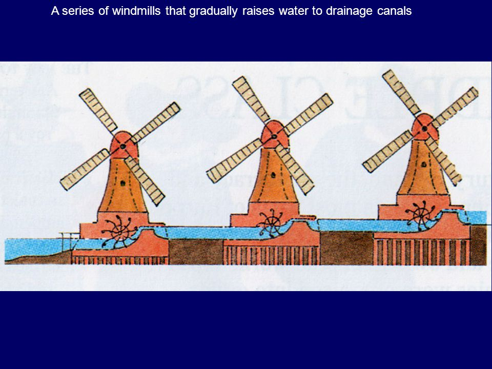 A series of windmills that gradually raises water to drainage canals