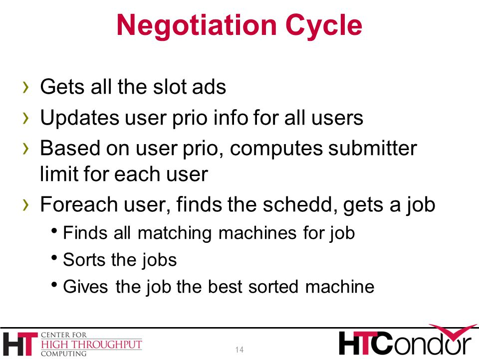 Negotiation Cycle Gets all the slot ads