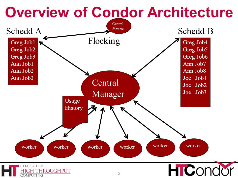 Overview of Condor Architecture