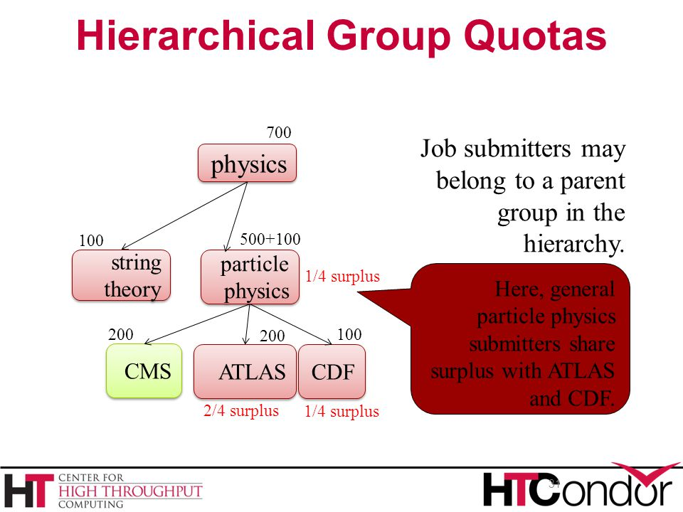 Hierarchical Group Quotas