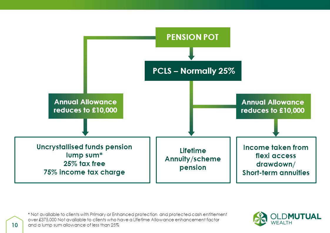 PENSION POT PCLS – Normally 25%