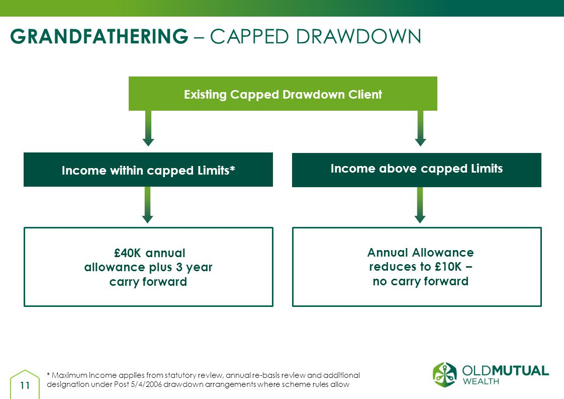 GRANDFATHERING – CAPPED DRAWDOWN