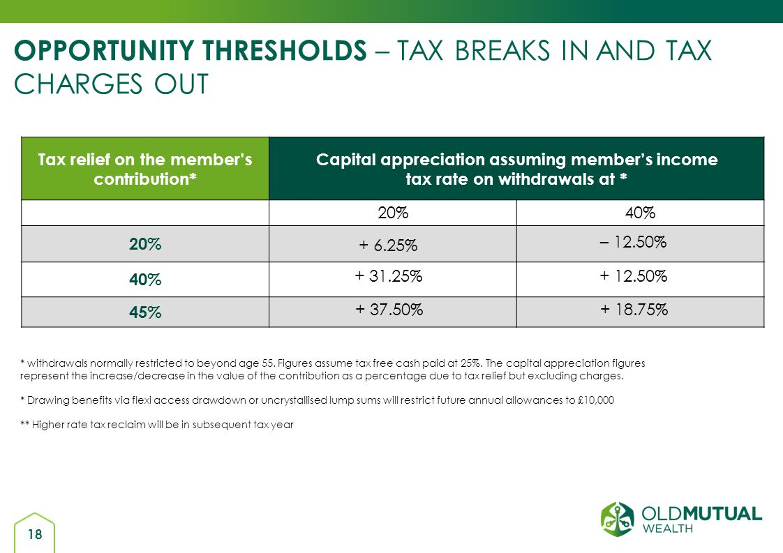 OPPORTUNITY THRESHOLDS – TAX BREAKS IN AND TAX CHARGES OUT