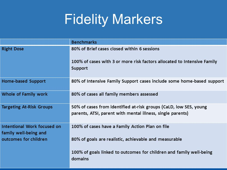Fidelity Markers Benchmarks Right Dose