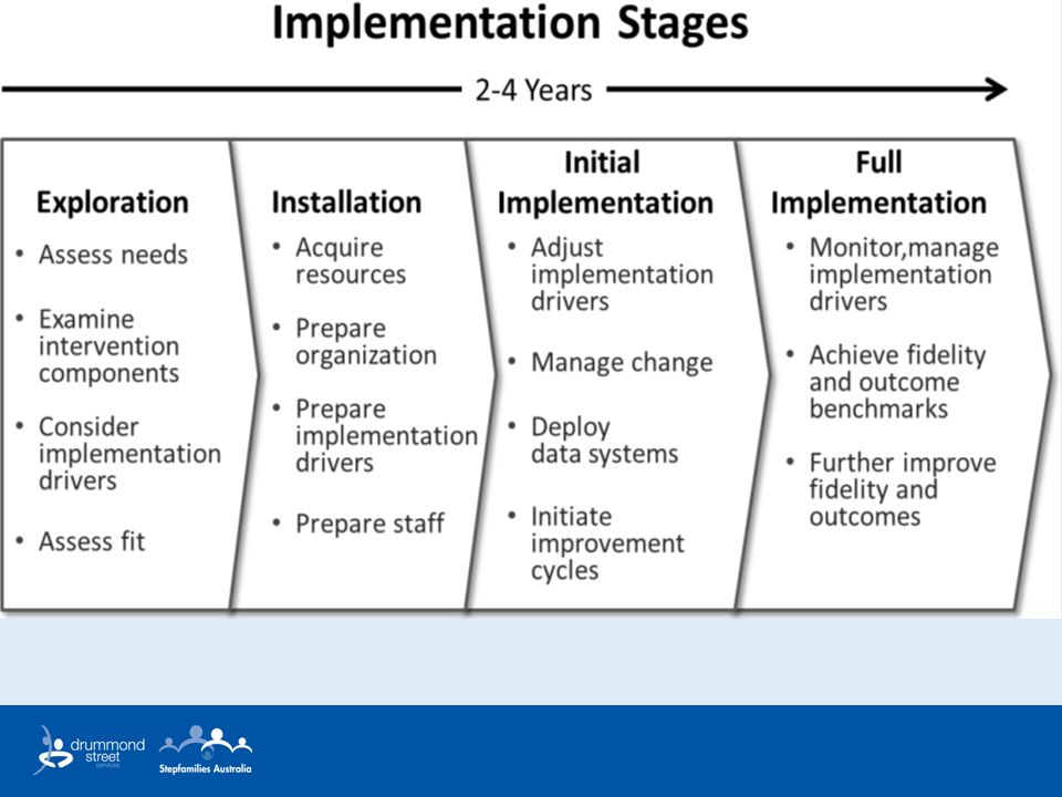 In our experience it is not a linear progression but rather a continuous on-going cycle of adapting to changing needs/circumstances/evidence