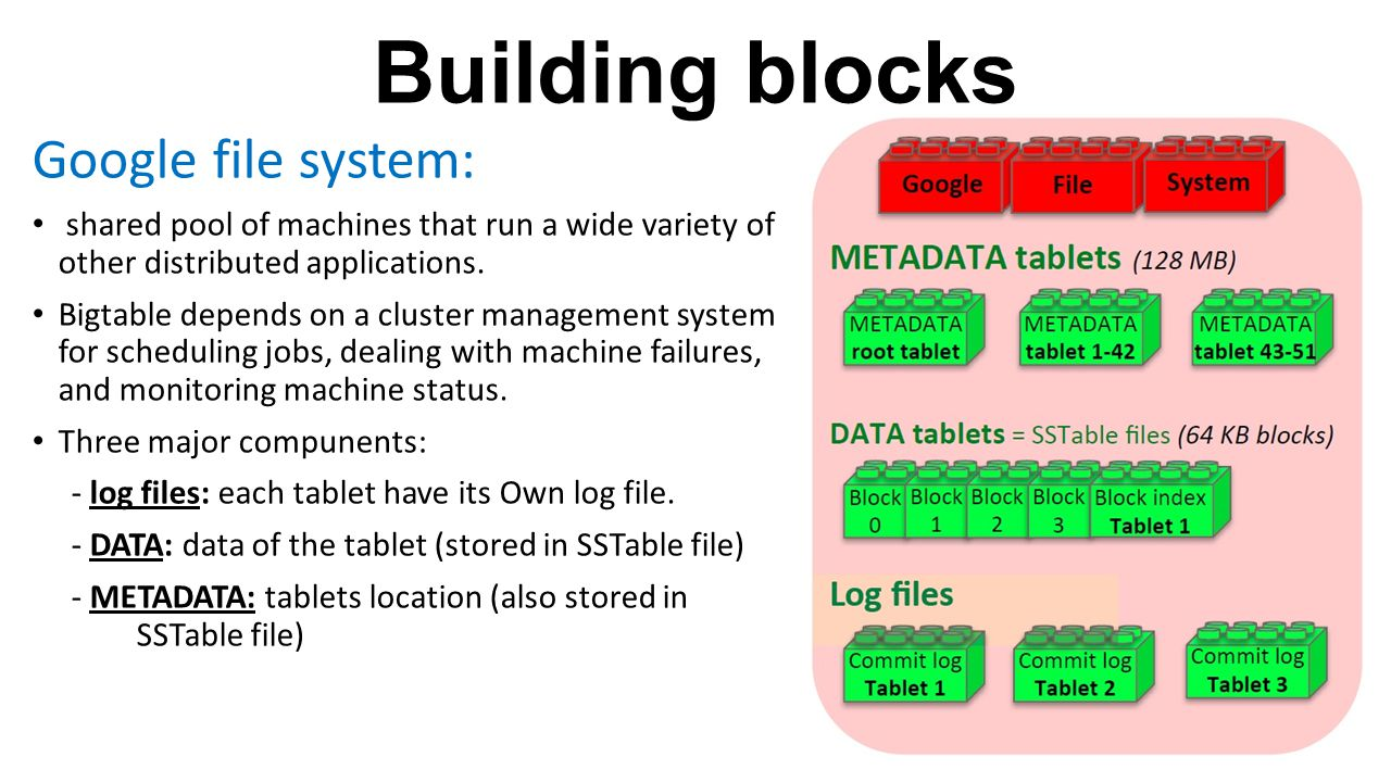 Building blocks Google file system:
