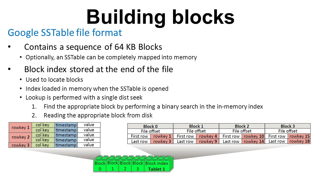 Building blocks Google SSTable file format