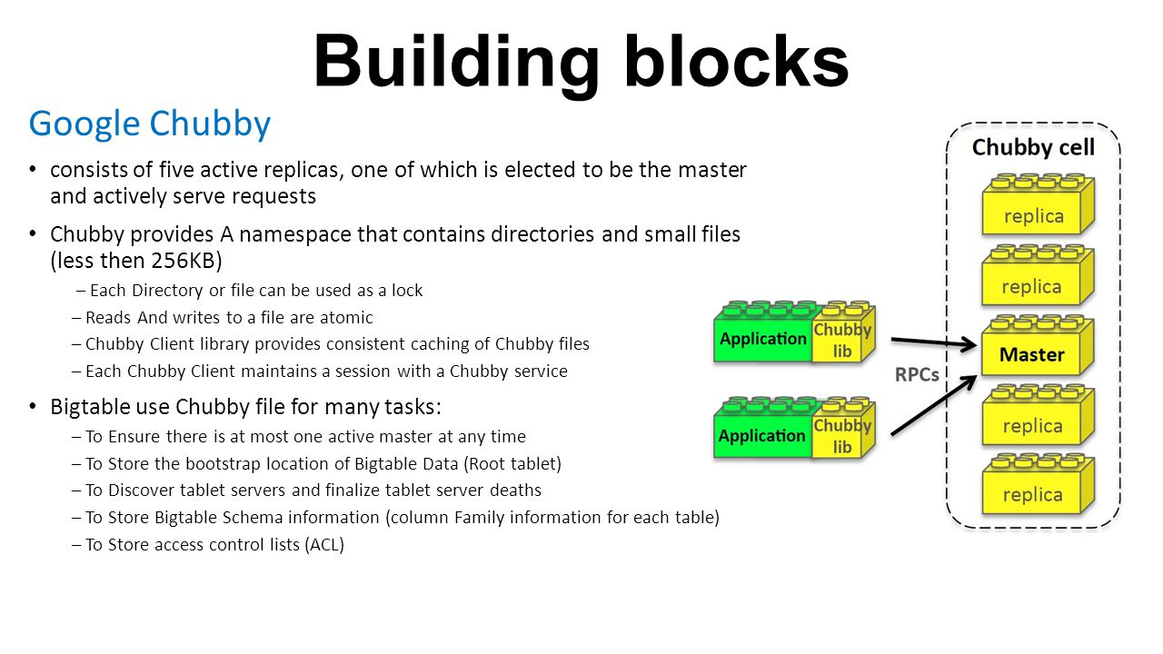Building blocks Google Chubby