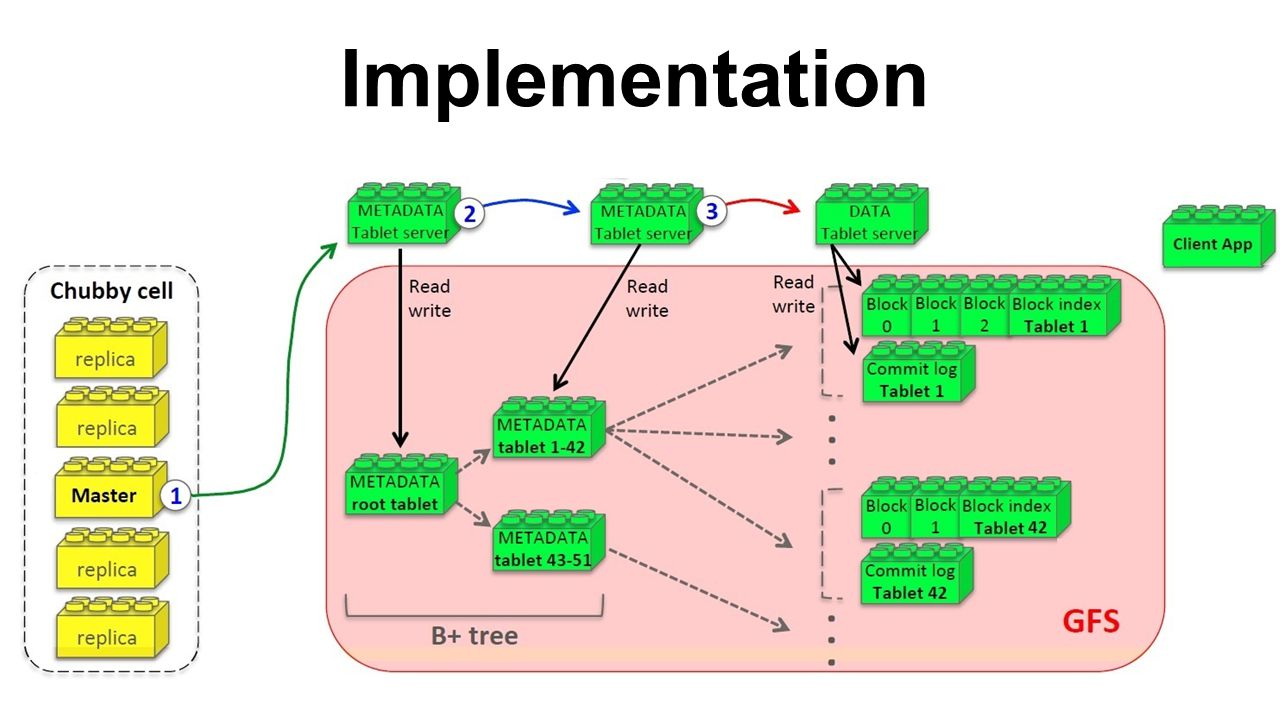 Implementation 4
