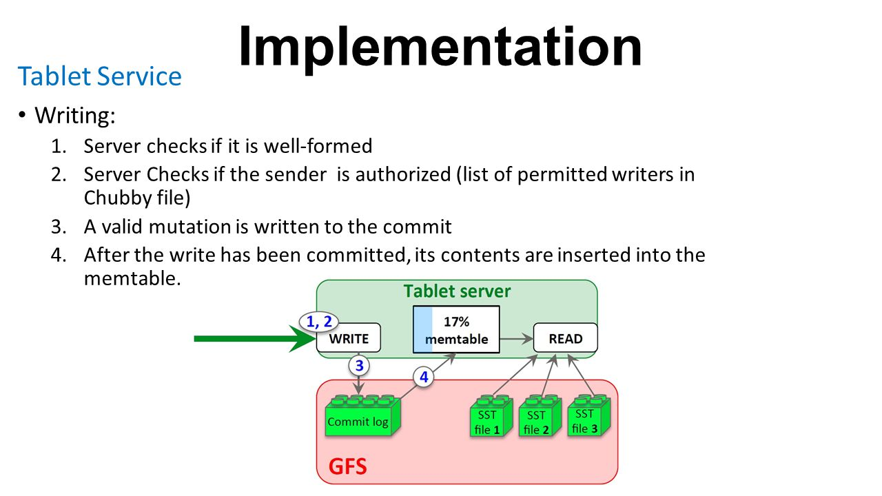 Implementation Tablet Service Writing:
