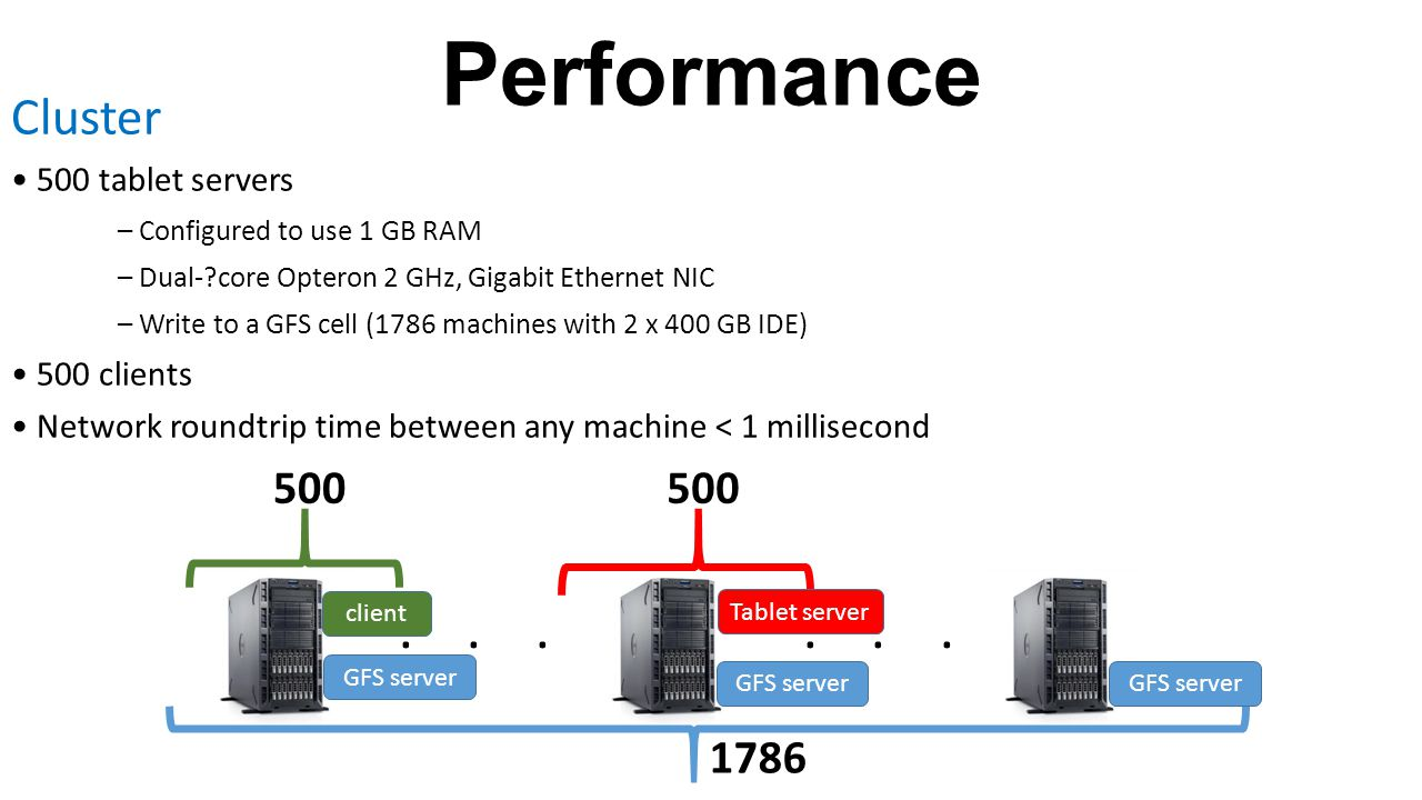 Performance . . . . . . Cluster 500 500 1786 • 500 tablet servers