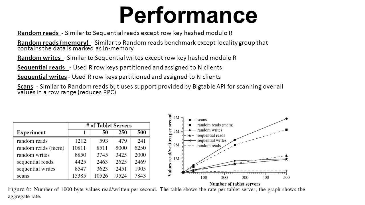 Performance Random reads - Similar to Sequential reads except row key hashed modulo R.
