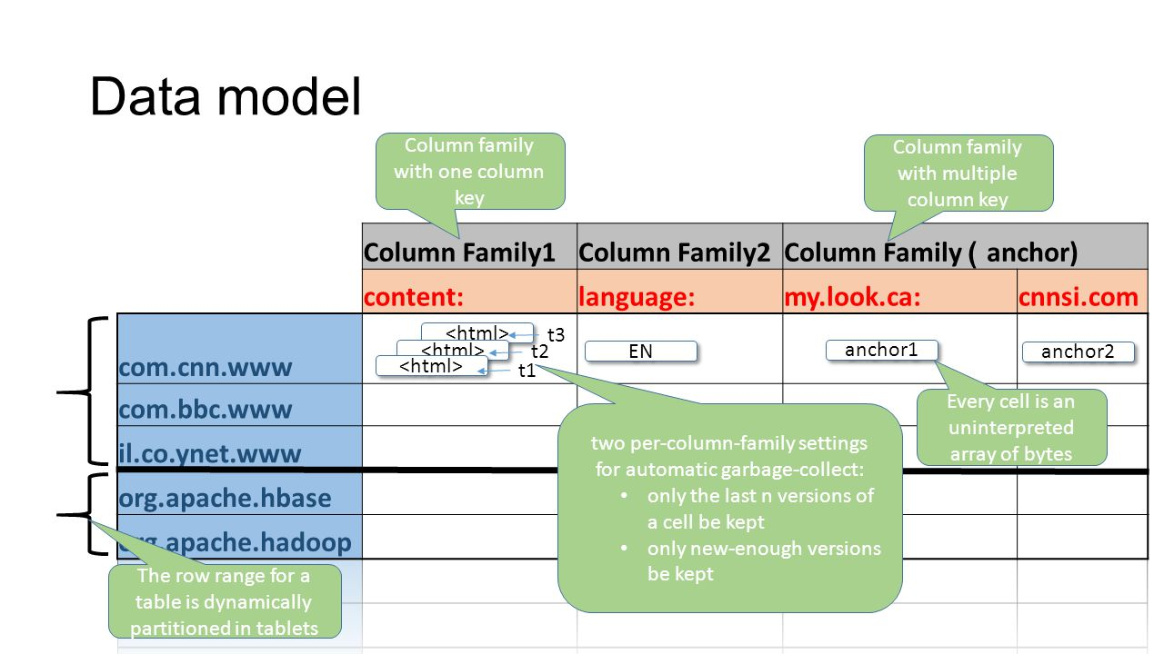 Data model Column Family1 Column Family2 Column Family )anchor)