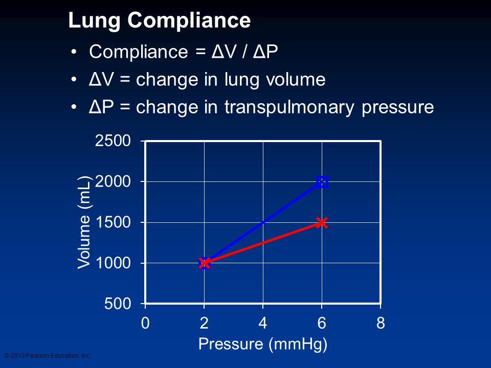 Lung Compliance Compliance = ΔV / ΔP ΔV = change in lung volume